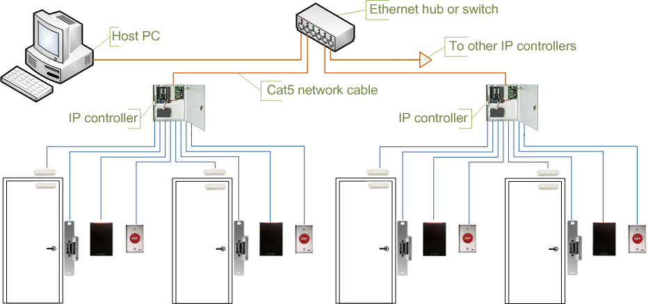 Access Control Intelligent Reader Ethernet Schematic