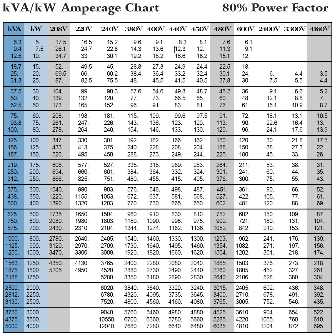 Electric Wire Amp Chart