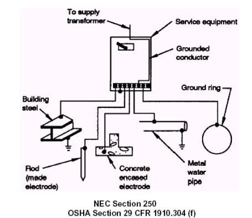 Danfoss Motor Starter Wiring Diagram likewise Wiring Diagrams For Generator Transfer Switch moreover Grounding And Bonding Systems also Minn Kota Control Board Wiring Diagram additionally Grove Scissor Lift Wiring Diagram. on demag motor wiring diagram